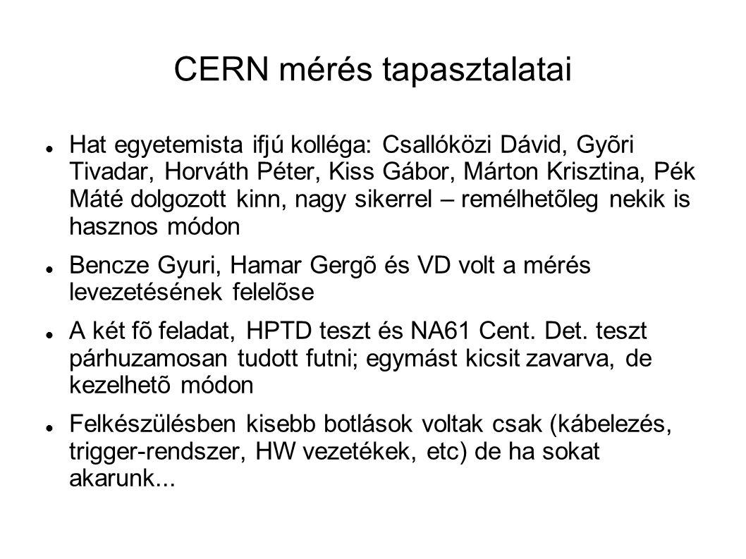 CERN mérés tapasztalatai Hat egyetemista ifjú kolléga: Csallóközi Dávid, Gyõri Tivadar, Horváth Péter, Kiss Gábor, Márton Krisztina, Pék Máté dolgozott kinn, nagy sikerrel – remélhetõleg nekik is hasznos módon Bencze Gyuri, Hamar Gergõ és VD volt a mérés levezetésének felelõse A két fõ feladat, HPTD teszt és NA61 Cent.