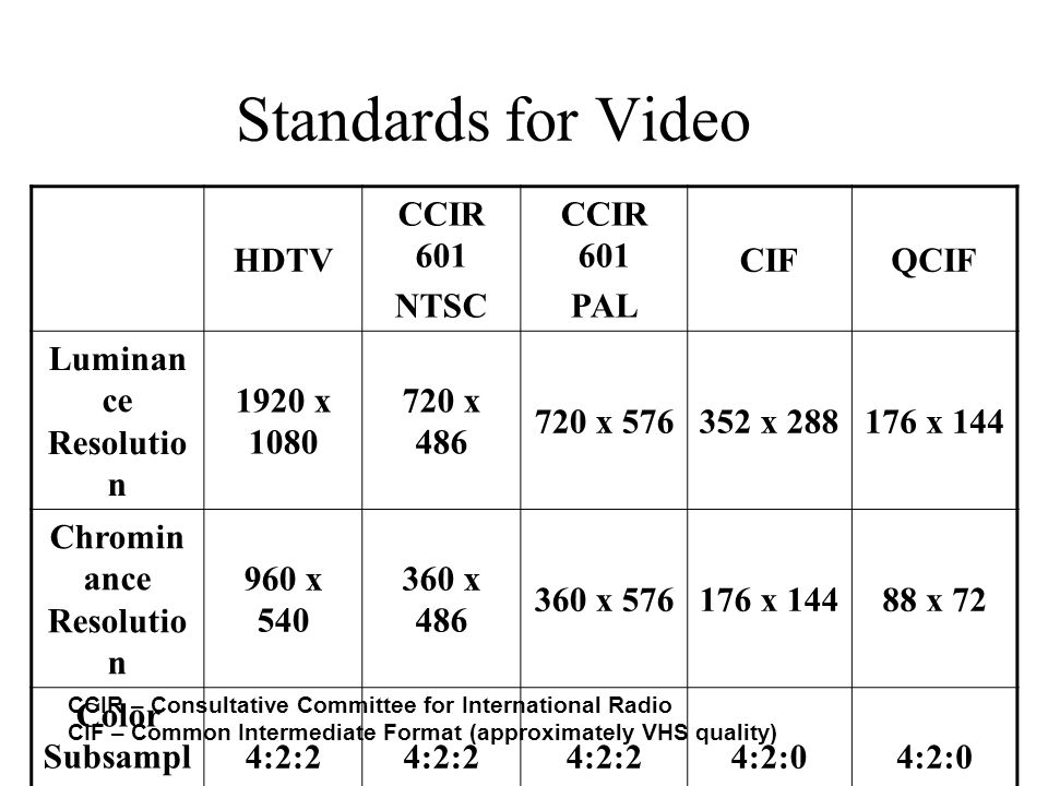 Standards for Video HDTV CCIR 601 NTSC CCIR 601 PAL CIFQCIF Luminan ce Resolutio n 1920 x 1080 720 x 486 720 x 576352 x 288176 x 144 Chromin ance Resolutio n 960 x 540 360 x 486 360 x 576176 x 14488 x 72 Color Subsampl ing 4:2:2 4:2:0 Fields/sec60 5030 Aspect Ratio 16:94:3 Interlacin g Yes No CCIR – Consultative Committee for International Radio CIF – Common Intermediate Format (approximately VHS quality)