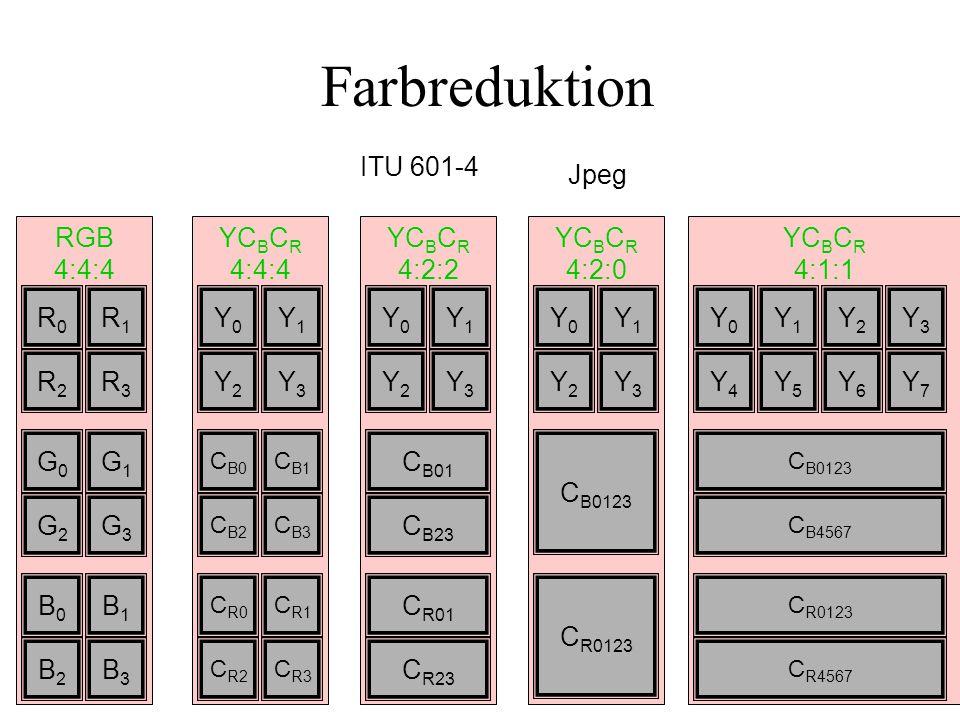 YC B C R 4:1:1 YC B C R 4:2:0 YC B C R 4:2:2 YC B C R 4:4:4 RGB 4:4:4 Farbreduktion R0R0 R1R1 R2R2 R3R3 G0G0 G1G1 G2G2 G3G3 B0B0 B1B1 B2B2 B3B3 Y0Y0 Y1Y1 Y2Y2 Y3Y3 C B0 C B1 C B2 C B3 C R0 C R1 C R2 C R3 Y0Y0 Y1Y1 Y2Y2 Y3Y3 C B0123 C R0123 C R01 C R23 Y0Y0 Y1Y1 Y2Y2 Y3Y3 C B01 C B23 Y0Y0 Y1Y1 Y2Y2 Y3Y3 Y4Y4 Y5Y5 Y6Y6 Y7Y7 C B0123 C B4567 C R0123 C R4567 Jpeg ITU 601-4
