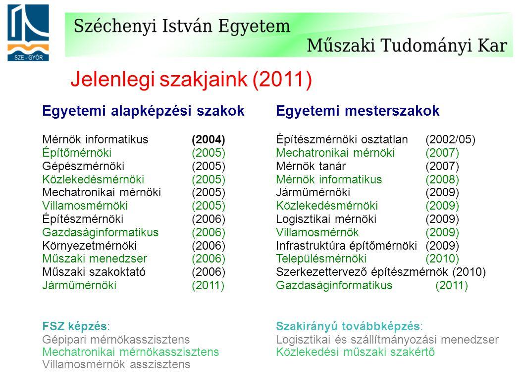 Jelenlegi szakjaink (2011) Mérnök informatikus (2004) Építőmérnöki (2005) Gépészmérnöki (2005) Közlekedésmérnöki (2005) Mechatronikai mérnöki (20