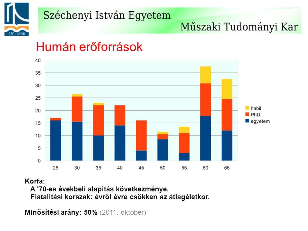 Humán erőforrások Korfa: A '70-es évekbeli alapítás következménye. Fiatalítási korszak: évről évre csökken az átlagéletkor. Minősítési arány: 50% (201