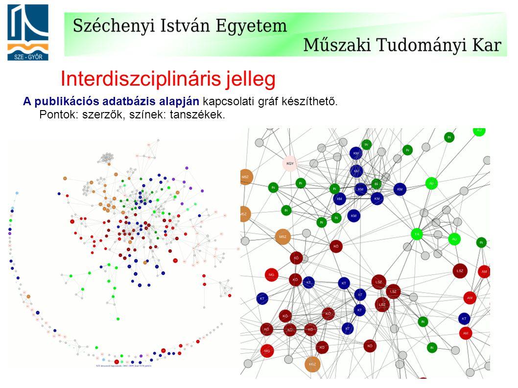 Interdiszciplináris jelleg A publikációs adatbázis alapján kapcsolati gráf készíthető. Pontok: szerzők, színek: tanszékek.