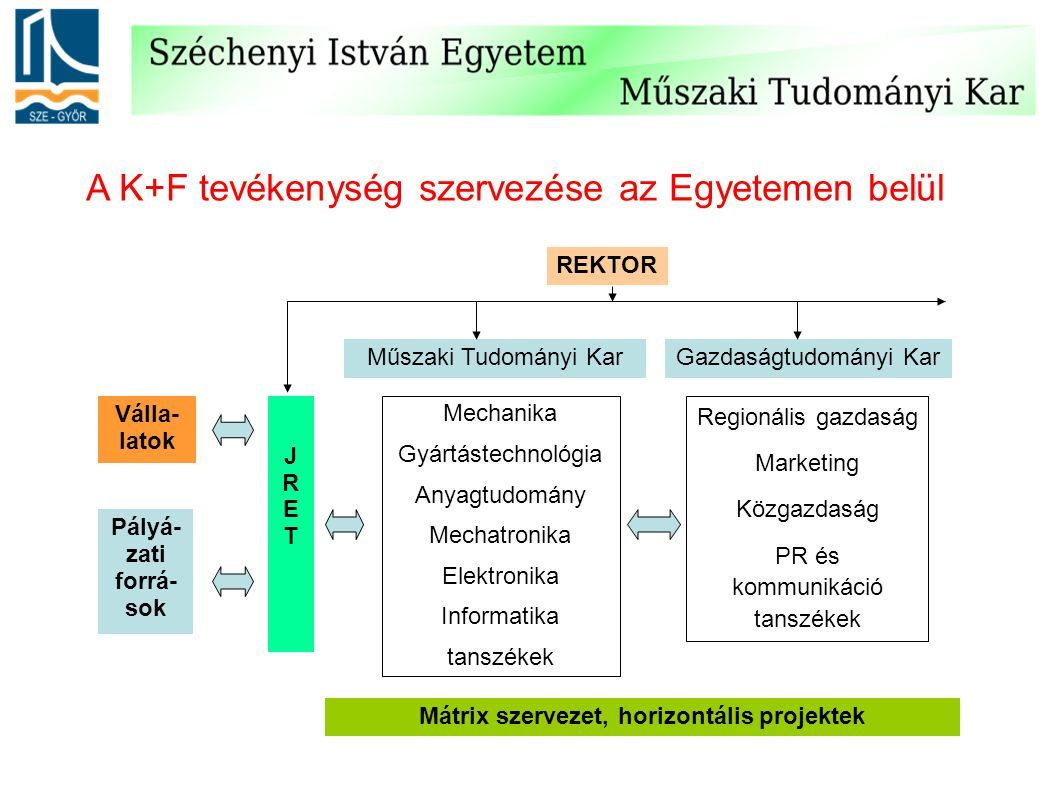 A K+F tevékenység szervezése az Egyetemen belül REKTOR Műszaki Tudományi KarGazdaságtudományi Kar JRETJRET Mechanika Gyártástechnológia Anyagtudomány