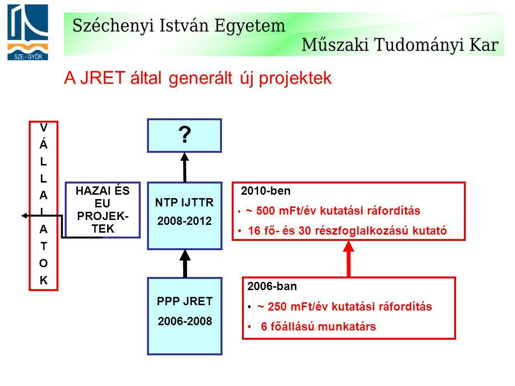 A JRET által generált új projektek PPP JRET 2006-2008 NTP IJTTR 2008-2012 HAZAI ÉS EU PROJEK- TEK VÁLLALATOKVÁLLALATOK 2010-ben ~ 500 mFt/év kutatási ráfordítás 16 fő- és 30 részfoglalkozású kutató 2006-ban ~ 250 mFt/év kutatási ráfordítás 6 főállású munkatárs ?
