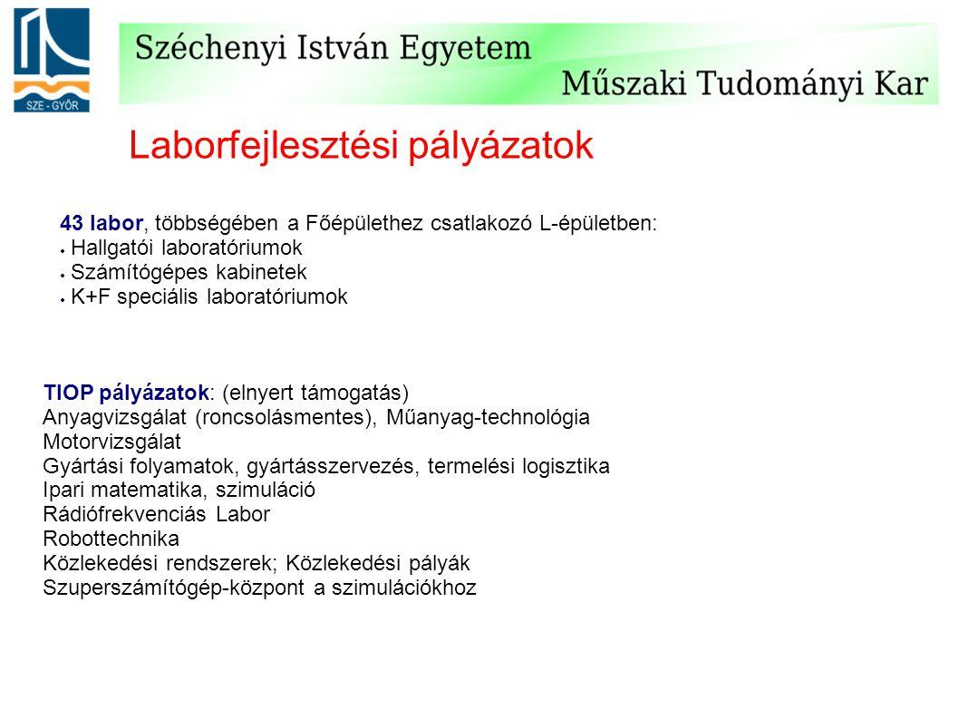 Laborfejlesztési pályázatok 43 labor, többségében a Főépülethez csatlakozó L-épületben:  Hallgatói laboratóriumok  Számítógépes kabinetek  K+F speciális laboratóriumok TIOP pályázatok: (elnyert támogatás) Anyagvizsgálat (roncsolásmentes), Műanyag-technológia Motorvizsgálat Gyártási folyamatok, gyártásszervezés, termelési logisztika Ipari matematika, szimuláció Rádiófrekvenciás Labor Robottechnika Közlekedési rendszerek; Közlekedési pályák Szuperszámítógép-központ a szimulációkhoz