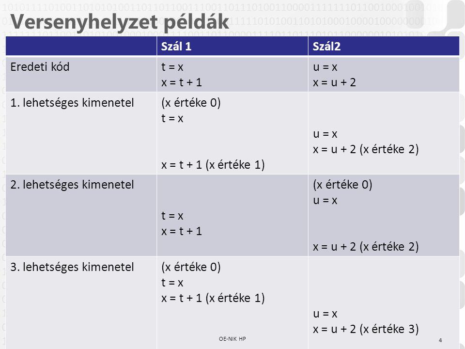 V 1.0 Versenyhelyzet példák Szál 1Szál2 Eredeti kódt = x x = t + 1 u = x x = u + 2 1.