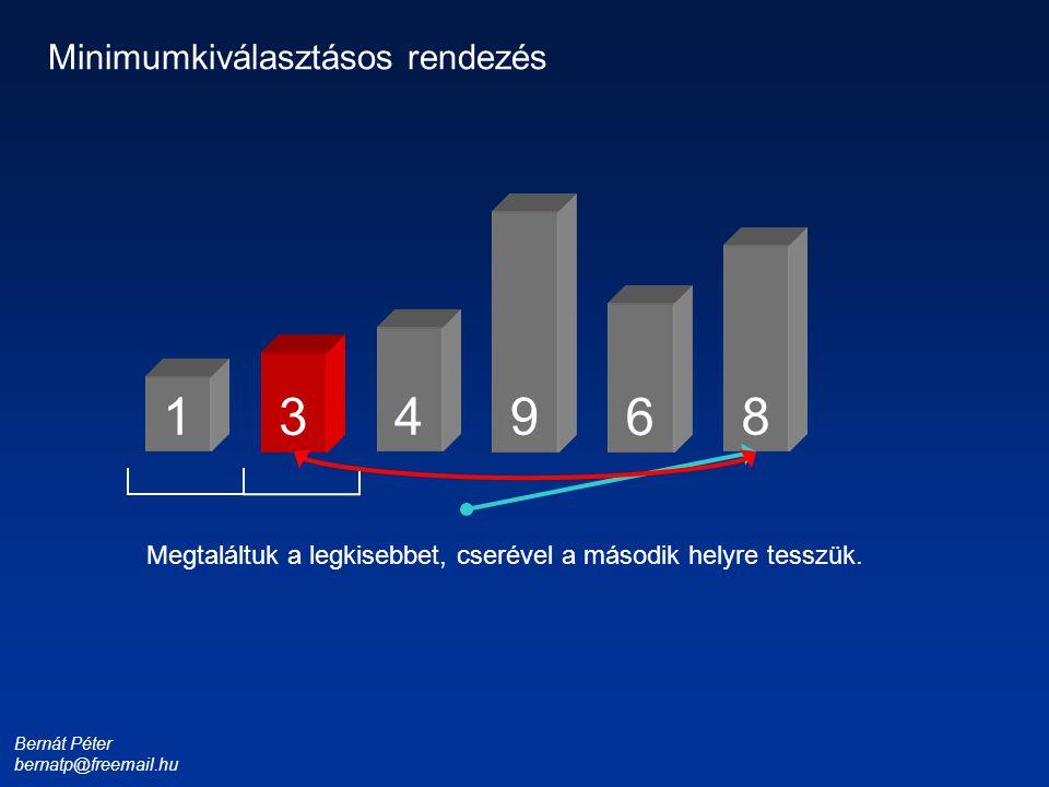 Bernát Péter bernatp@freemail.hu 1 3 4 6 8 9 Minimumkiválasztásos rendezés Megtaláltuk a legkisebbet, cserével a második helyre tesszük.