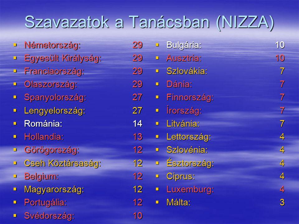 Szavazatok a Tanácsban (NIZZA)  Németország: 29  Egyesült Királyság: 29  Franciaország: 29  Olaszország: 29  Spanyolország: 27  Lengyelország: 27  Románia: 14  Hollandia: 13  Görögország: 12  Cseh Köztársaság:12  Belgium:12  Magyarország:12  Portugália:12  Svédország:10  Bulgária:10  Ausztria:10  Szlovákia: 7  Dánia: 7  Finnország: 7  Írország: 7  Litvánia: 7  Lettország: 4  Szlovénia: 4  Észtország: 4  Ciprus: 4  Luxemburg: 4  Málta: 3