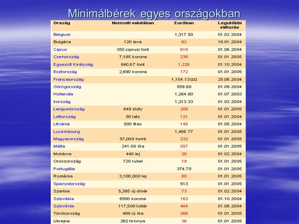 Minimálbérek egyes országokban