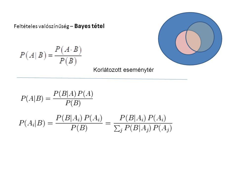 Feltételes valószínűség – Bayes tétel Korlátozott eseménytér