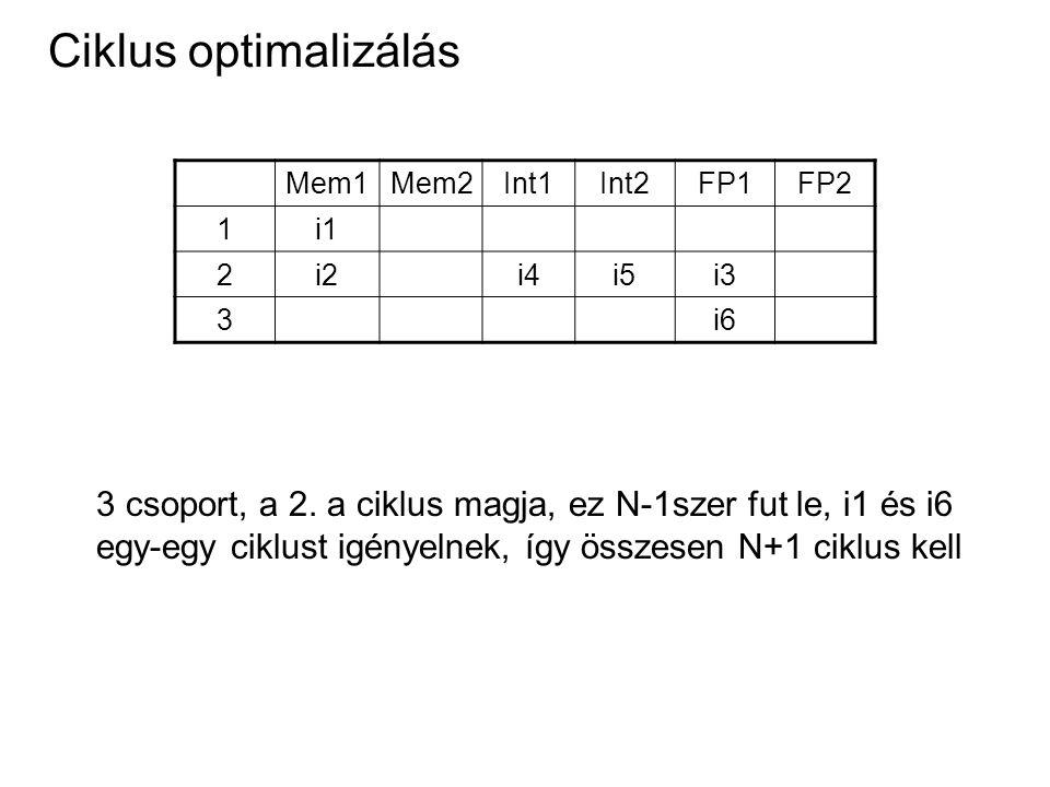 Ciklus optimalizálás Mem1Mem2Int1Int2FP1FP2 1i1 2i2i4i5i3 3i6 3 csoport, a 2. a ciklus magja, ez N-1szer fut le, i1 és i6 egy-egy ciklust igényelnek,