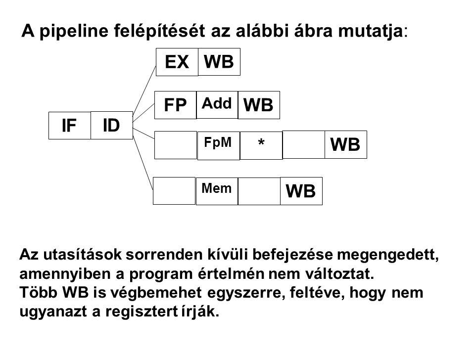 A pipeline felépítését az alábbi ábra mutatja: IF ID FP EX Add WB FpM * WB Mem WB Az utasítások sorrenden kívüli befejezése megengedett, amennyiben a program értelmén nem változtat.