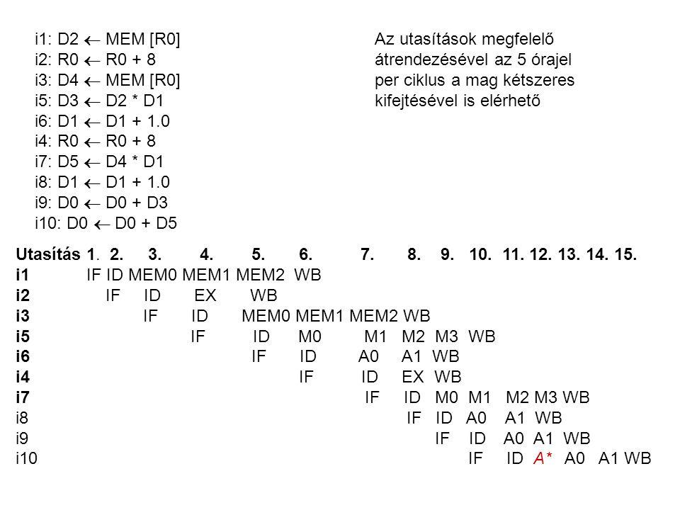 i1: D2  MEM [R0]Az utasítások megfelelő i2: R0  R0 + 8átrendezésével az 5 órajel i3: D4  MEM [R0]per ciklus a mag kétszeres i5: D3  D2 * D1kifejtésével is elérhető i6: D1  D1 + 1.0 i4: R0  R0 + 8 i7: D5  D4 * D1 i8: D1  D1 + 1.0 i9: D0  D0 + D3 i10: D0  D0 + D5 Utasítás 1.