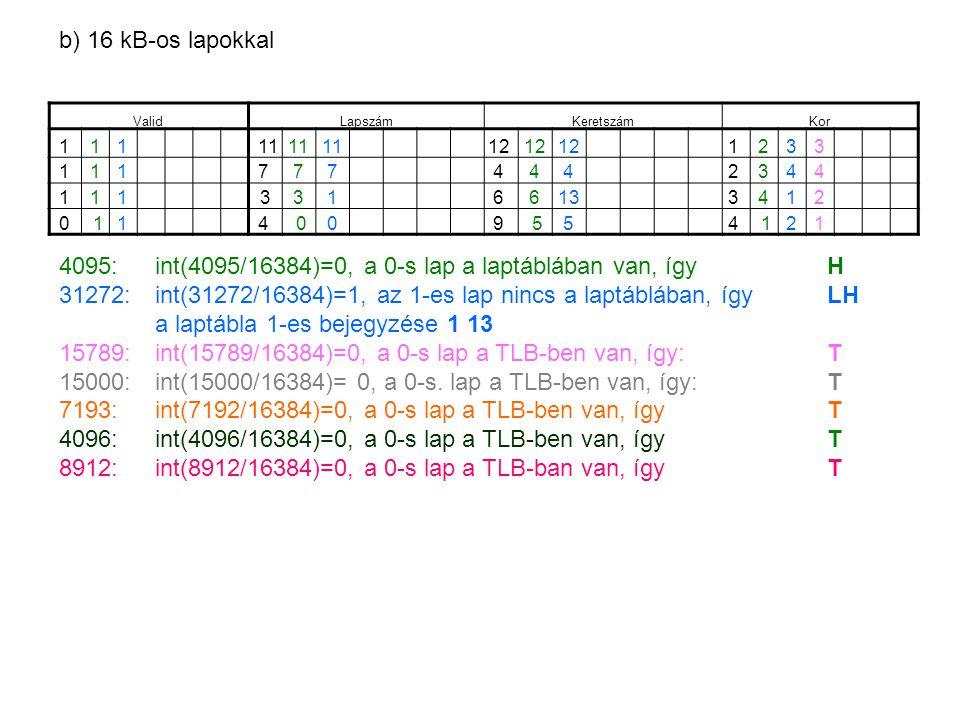 ValidLapszámKeretszámKor 111 11 12 1 233 1117 774 442 344 1113316 6133 412 0 114 009 554 121 4095: int(4095/16384)=0, a 0-s lap a laptáblában van, így H 31272:int(31272/16384)=1, az 1-es lap nincs a laptáblában, így LH a laptábla 1-es bejegyzése 1 13 15789:int(15789/16384)=0, a 0-s lap a TLB-ben van, így: T 15000:int(15000/16384)= 0, a 0-s.