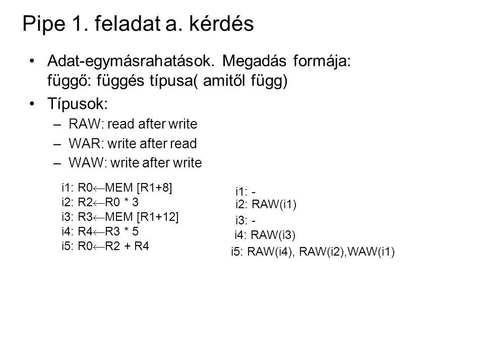 Pipe 1. feladat a. kérdés Adat-egymásrahatások. Megadás formája: függő: függés típusa( amitől függ) Típusok: –RAW: read after write –WAR: write after