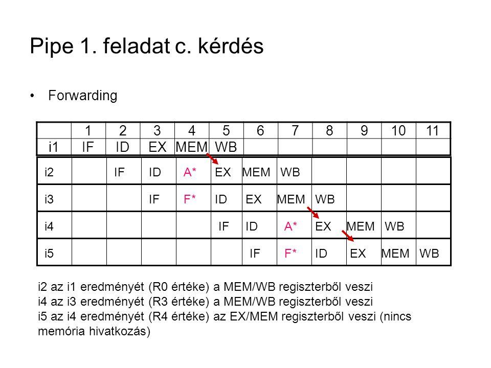 Pipe 1. feladat c. kérdés Forwarding 1234567891011 i1IFIDEXMEMWB i2IFIDA*EXMEMWBi3IFF*IDEXMEMWBi4IFA*IDEXMEMWB i5IFF*IDEXMEMWB i2 az i1 eredményét (R0
