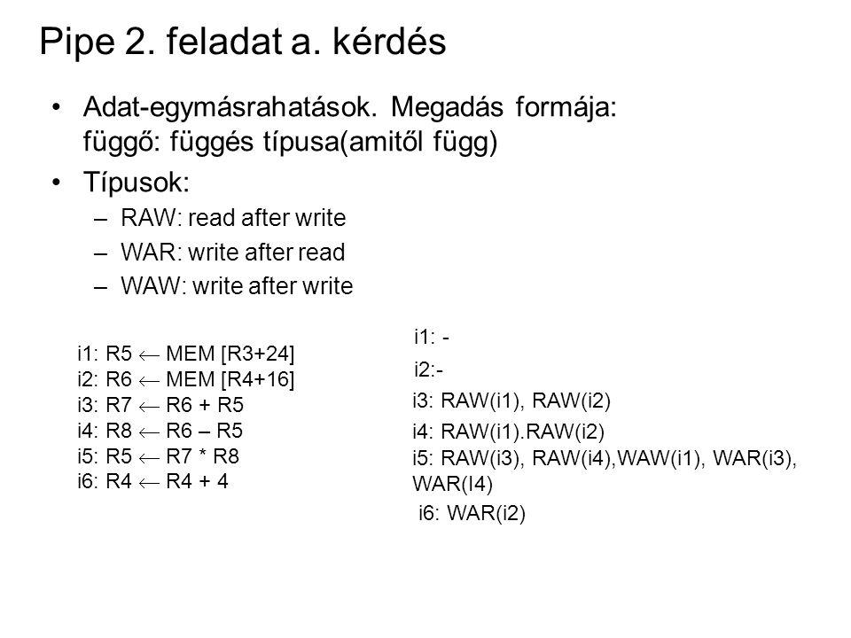 Pipe 2. feladat a. kérdés Adat-egymásrahatások. Megadás formája: függő: függés típusa(amitől függ) Típusok: –RAW: read after write –WAR: write after r