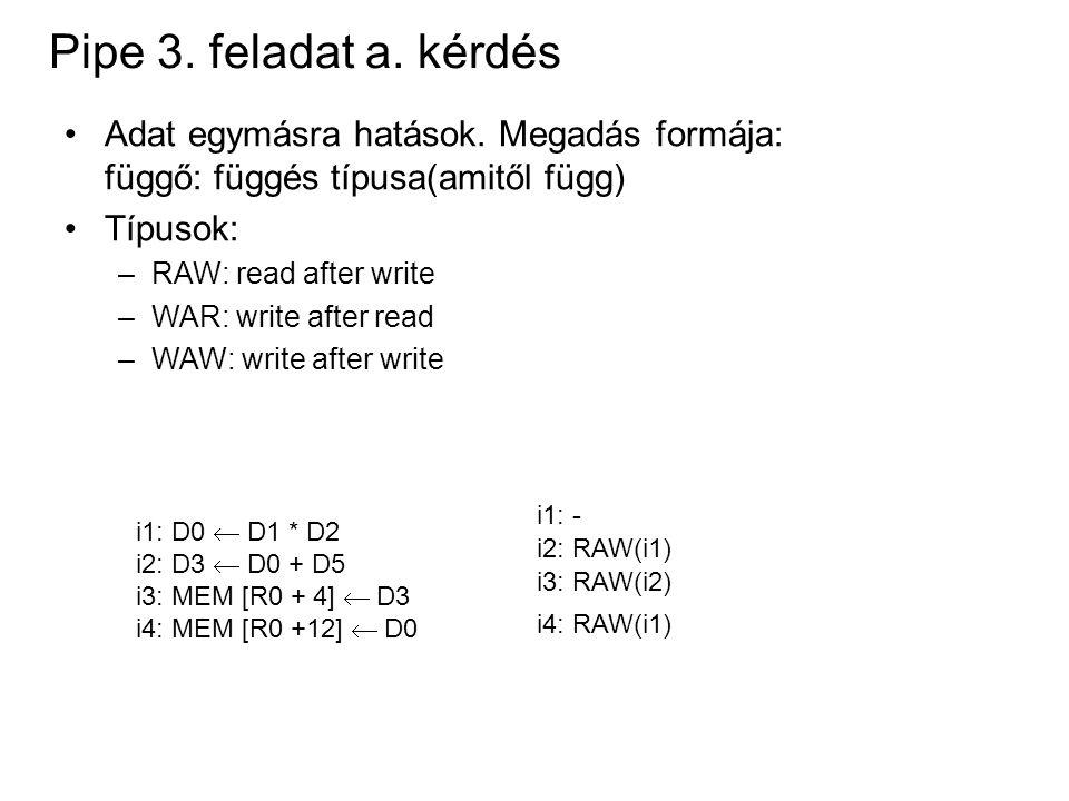 Pipe 3. feladat a. kérdés Adat egymásra hatások. Megadás formája: függő: függés típusa(amitől függ) Típusok: –RAW: read after write –WAR: write after