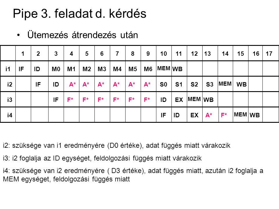 Pipe 3. feladat d. kérdés Ütemezés átrendezés után 1234567891011121314151617 i1IFIDM0 MEM WBM1M2M3M4M5M6A*i2IFIDA* S0S1S2S3 MEM WBF*i3IFIDF* EX MEM WB