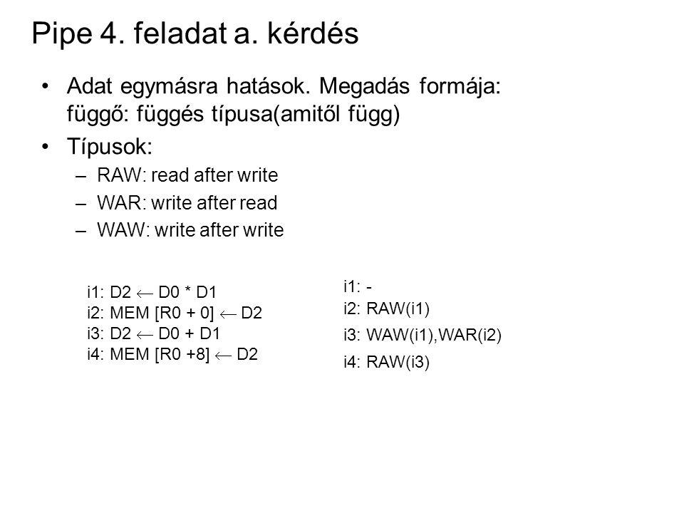 Pipe 4. feladat a. kérdés Adat egymásra hatások. Megadás formája: függő: függés típusa(amitől függ) Típusok: –RAW: read after write –WAR: write after