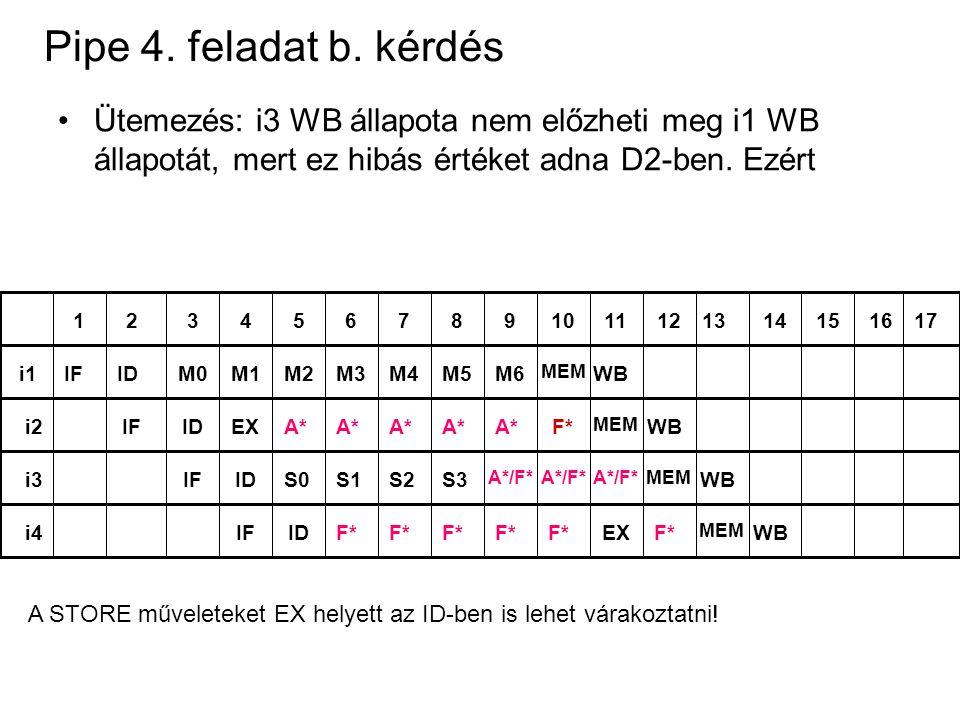 Pipe 4. feladat b. kérdés Ütemezés: i3 WB állapota nem előzheti meg i1 WB állapotát, mert ez hibás értéket adna D2-ben. Ezért 123456789101112131415161