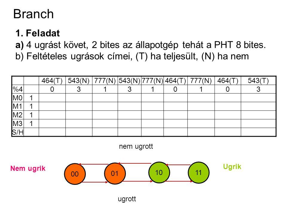 Branch 1. Feladat a) 4 ugrást követ, 2 bites az állapotgép tehát a PHT 8 bites. b) Feltételes ugrások címei, (T) ha teljesült, (N) ha nem 464(T)543(N)