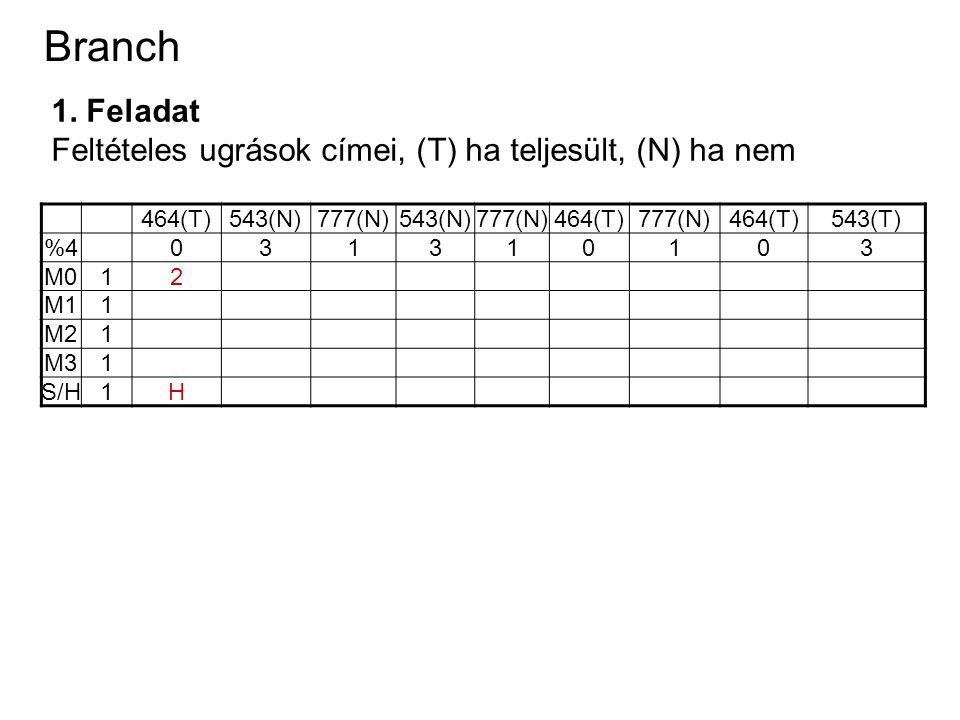 Branch 1. Feladat Feltételes ugrások címei, (T) ha teljesült, (N) ha nem 464(T)543(N)777(N)543(N)777(N)464(T)777(N)464(T)543(T) %4031310103 M012 M11 M