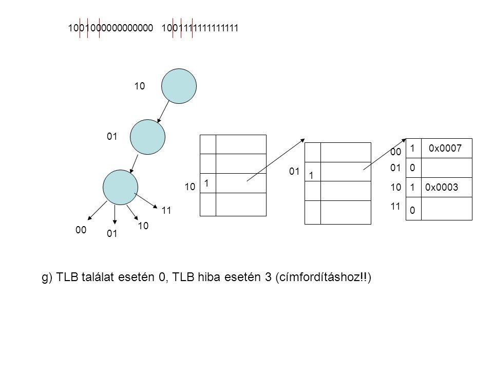 09fizikai cím 015 Lapon belüli eltolás: 10 bit A hash tábla mérete 16 x 4 bit (3 bit cím, és a V bit) Laptábla mérete 8 bejegyzés x 16 bit = 16 bájt b) Fizikai memória mérete 2 13 bájt, egy lap mérete 2 10 bájt, 2 13 / 2 10 = 2 3 vagyis 8 lap fér a fizikai memóriába.