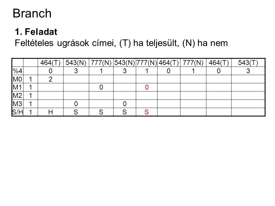 Branch 1. Feladat Feltételes ugrások címei, (T) ha teljesült, (N) ha nem 464(T)543(N)777(N)543(N)777(N)464(T)777(N)464(T)543(T) %4031310103 M012 M1100