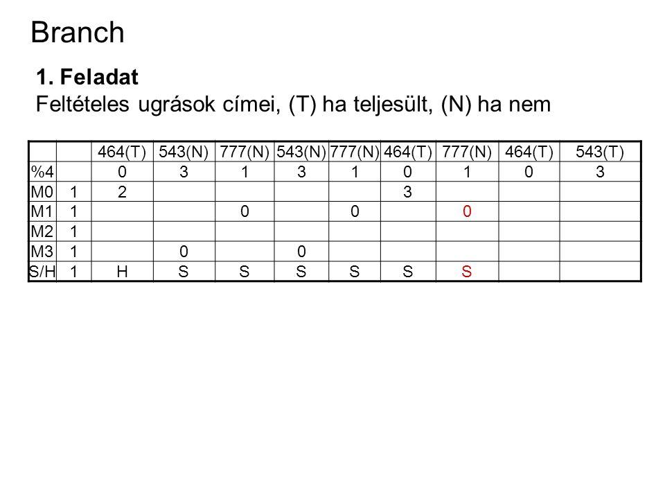 Branch 1. Feladat Feltételes ugrások címei, (T) ha teljesült, (N) ha nem 464(T)543(N)777(N)543(N)777(N)464(T)777(N)464(T)543(T) %4031310103 M0123 M110