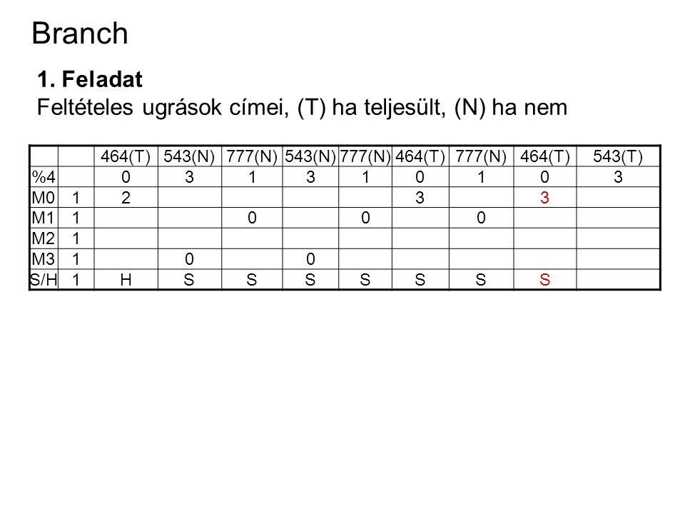 Branch 1. Feladat Feltételes ugrások címei, (T) ha teljesült, (N) ha nem 464(T)543(N)777(N)543(N)777(N)464(T)777(N)464(T)543(T) %4031310103 M01233 M11
