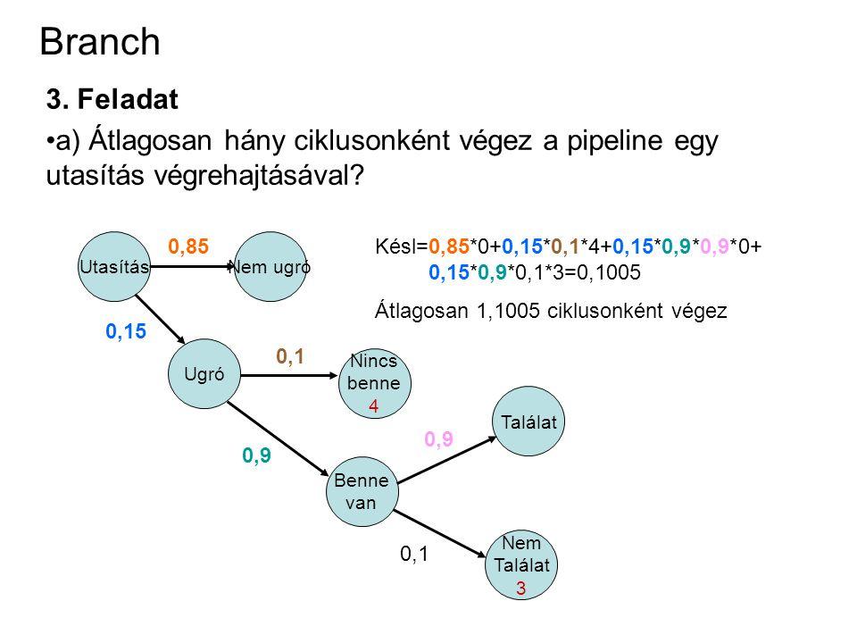 Branch 3. Feladat a) Átlagosan hány ciklusonként végez a pipeline egy utasítás végrehajtásával? Utasítás Nem ugró Ugró 0,85 0,15 0,9 0,1 Nincs benne 4