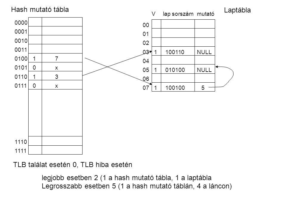 TLB találat esetén 0, TLB hiba esetén legjobb esetben 2 (1 a hash mutató tábla, 1 a laptábla Legrosszabb esetben 5 (1 a hash mutató táblán, 4 a láncon) 1111 1110 0000 1 0001 0010 0011 0100 0101 0110 0111 7 3 0 0 1 x x Hash mutató tábla NULL 5 00 01 02 03 04 05 06 07 mutatóVlap sorszám 1 1 1 100100 010100 100110 Laptábla
