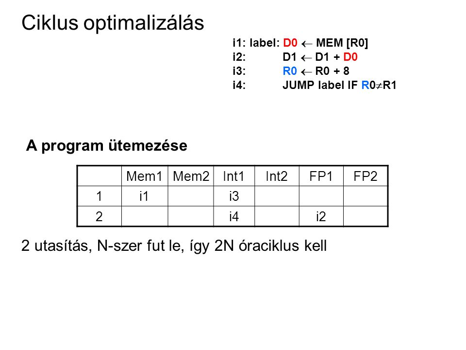 Ciklus optimalizálás Mem1Mem2Int1Int2FP1FP2 1i1i3 2i4i2 2 utasítás, N-szer fut le, így 2N óraciklus kell A program ütemezése i1: label: D0  MEM [R0] i2: D1  D1 + D0 i3: R0  R0 + 8 i4: JUMP label IF R0  R1