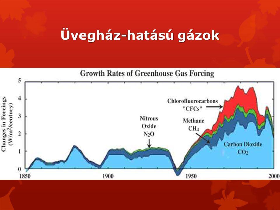 Üvegház-hatású gázok