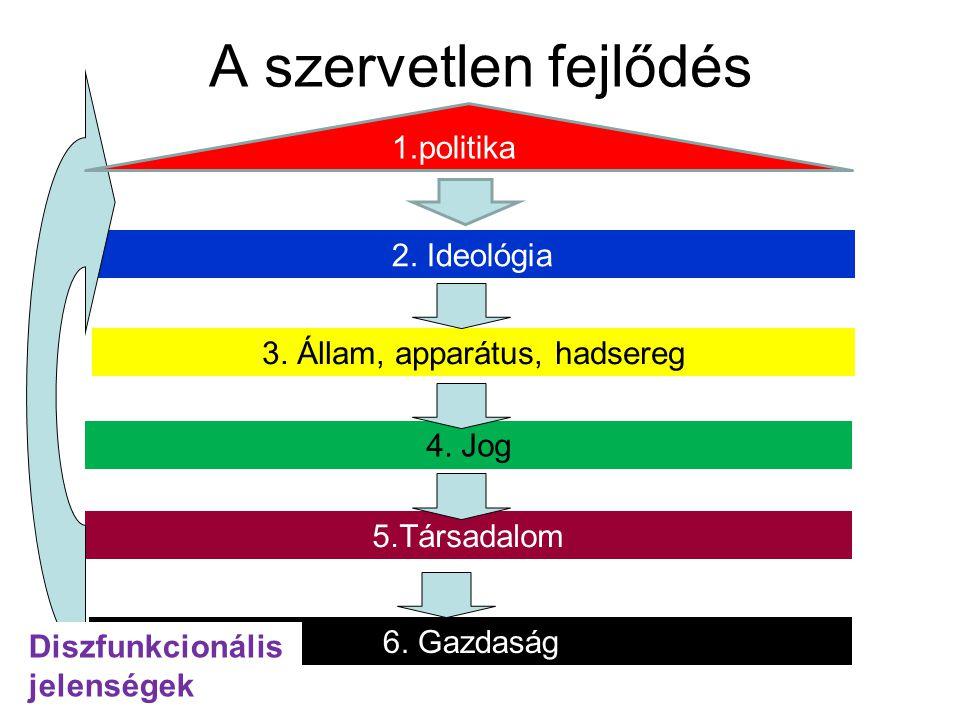 A szervetlen fejlődés 2. Ideológia 3. Állam, apparátus, hadsereg 4. Jog 5.Társadalom 6. Gazdaság Diszfunkcionális jelenségek 1.politika