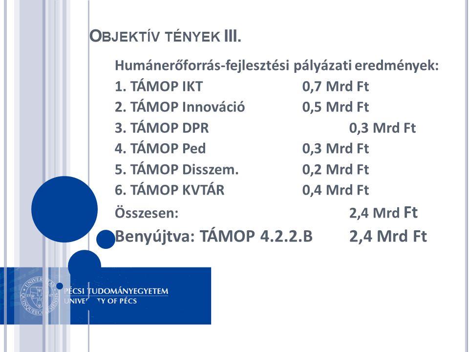 O BJEKTÍV TÉNYEK III. Humánerőforrás-fejlesztési pályázati eredmények: 1. TÁMOP IKT0,7 Mrd Ft 2. TÁMOP Innováció0,5 Mrd Ft 3. TÁMOP DPR0,3 Mrd Ft 4. T