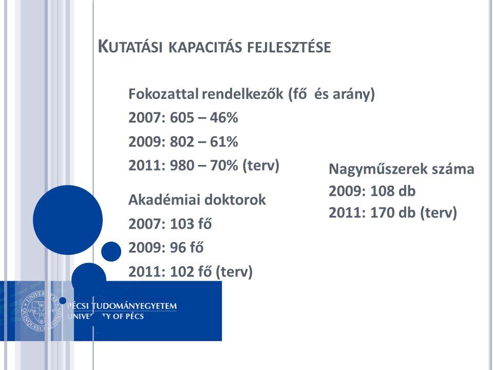 Fokozattal rendelkezők (fő és arány) 2007: 605 – 46% 2009: 802 – 61% 2011: 980 – 70% (terv) Akadémiai doktorok 2007: 103 fő 2009: 96 fő 2011: 102 fő (