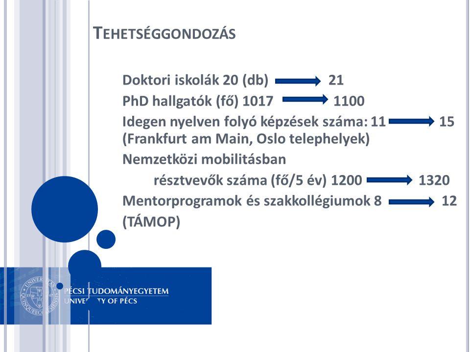 Doktori iskolák 20 (db) 21 PhD hallgatók (fő) 1017 1100 Idegen nyelven folyó képzések száma: 11 15 (Frankfurt am Main, Oslo telephelyek) Nemzetközi mo