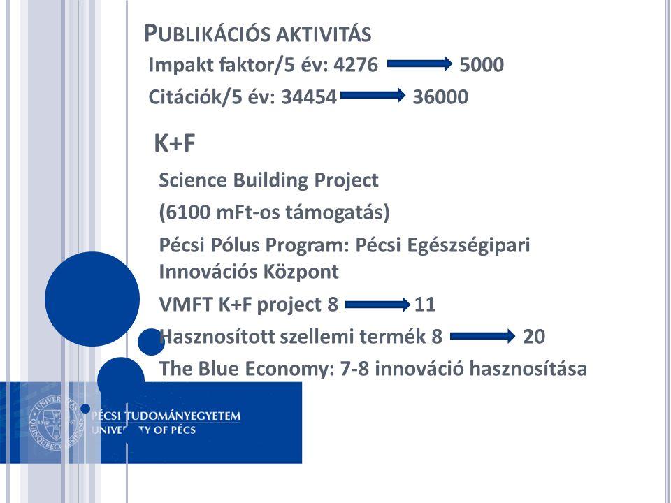 P UBLIKÁCIÓS AKTIVITÁS Impakt faktor/5 év: 4276 5000 Citációk/5 év: 34454 36000 K+F Science Building Project (6100 mFt-os támogatás) Pécsi Pólus Progr