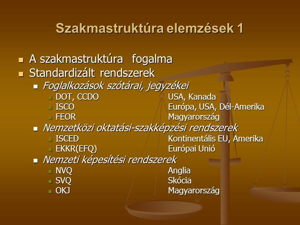 Szakmastruktúra elemzések 1 A szakmastruktúra fogalma A szakmastruktúra fogalma Standardizált rendszerek Standardizált rendszerek Foglalkozások szótárai, jegyzékei Foglalkozások szótárai, jegyzékei DOT, CCDOUSA, Kanada DOT, CCDOUSA, Kanada ISCOEurópa, USA, Dél-Amerika ISCOEurópa, USA, Dél-Amerika FEORMagyarország FEORMagyarország Nemzetközi oktatási-szakképzési rendszerek Nemzetközi oktatási-szakképzési rendszerek ISCEDKontinentális EU, Amerika ISCEDKontinentális EU, Amerika EKKR(EFQ)Európai Unió EKKR(EFQ)Európai Unió Nemzeti képesítési rendszerek Nemzeti képesítési rendszerek NVQAnglia NVQAnglia SVQSkócia SVQSkócia OKJMagyarország OKJMagyarország