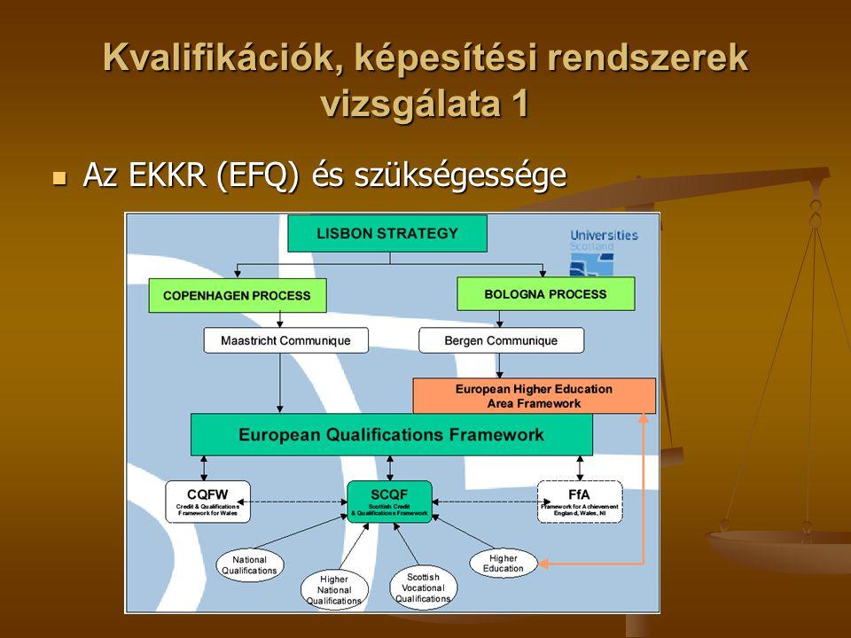 Fogalmi alapok és komponensek Tanulás és tanulási erednény Tanulás és tanulási erednény Kompetncia fogalma és elemei Kompetncia fogalma és elemei Kognitív kompetencia Kognitív kompetencia Funkcionális kompetencia(készség, know-how) Funkcionális kompetencia(készség, know-how) Személyes kompetenciák Személyes kompetenciák Etikai kompetenciák(értékek) Etikai kompetenciák(értékek) Képesítések Képesítések Képesítési keretrendszerek (meta keretrendszer) Képesítési keretrendszerek (meta keretrendszer) Kulcskompetenciák Kulcskompetenciák