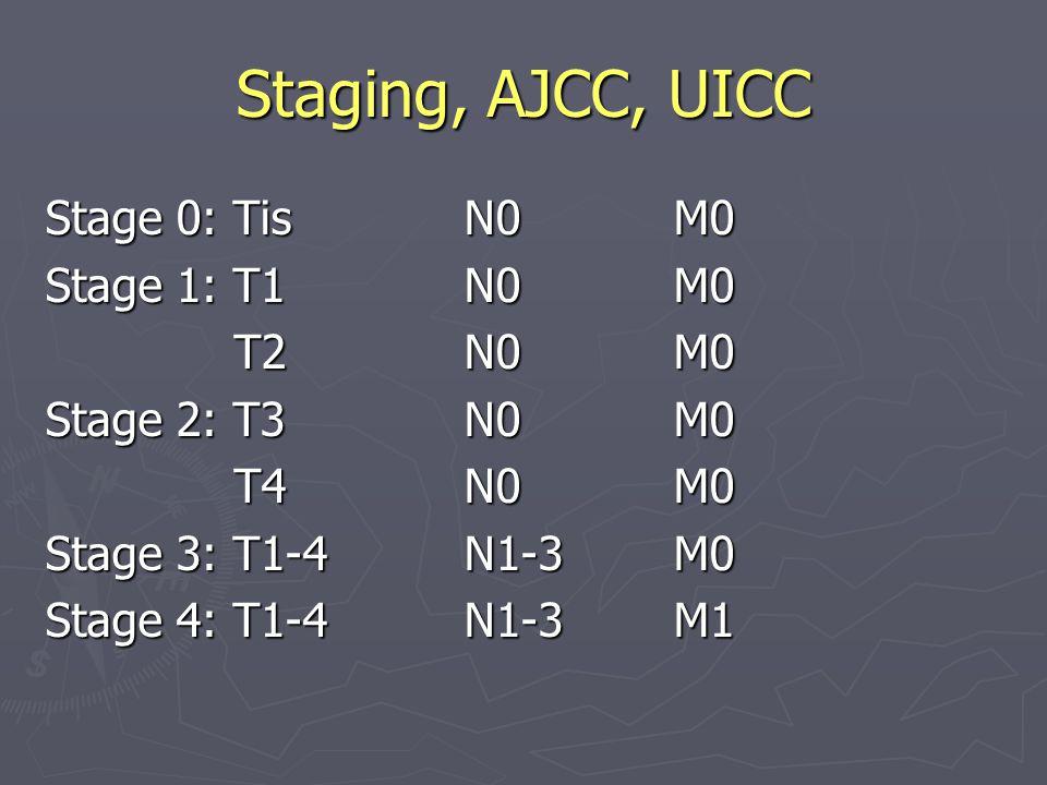Staging, AJCC, UICC Stage 0: TisN0M0 Stage 1: T1N0M0 T2N0M0 T2N0M0 Stage 2: T3N0M0 T4N0M0 T4N0M0 Stage 3: T1-4N1-3M0 Stage 4: T1-4N1-3M1