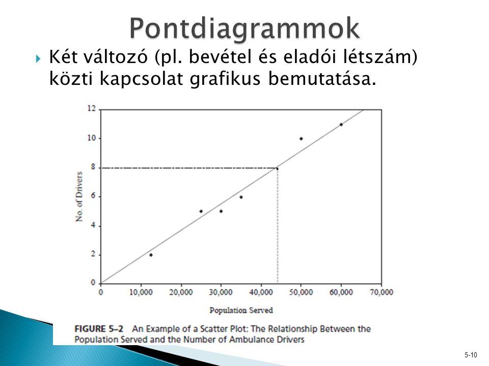  Két változó (pl. bevétel és eladói létszám) közti kapcsolat grafikus bemutatása. 5-10