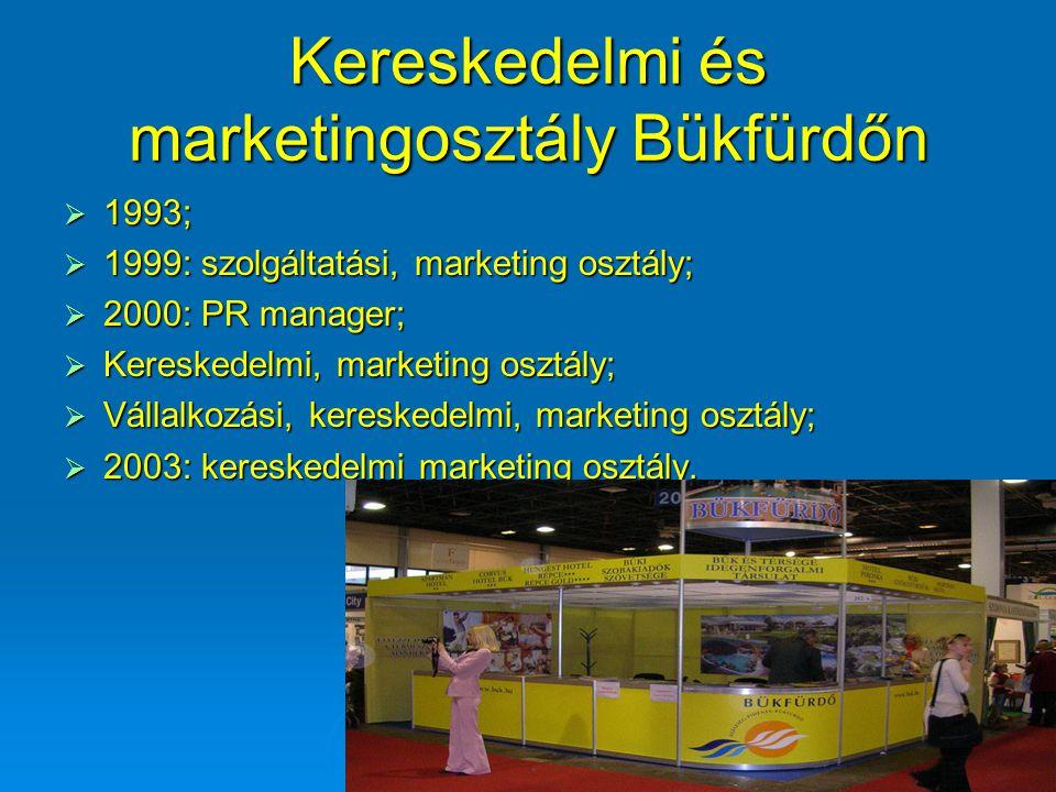 Kereskedelmi és marketingosztály Bükfürdőn  1993;  1999: szolgáltatási, marketing osztály;  2000: PR manager;  Kereskedelmi, marketing osztály; 