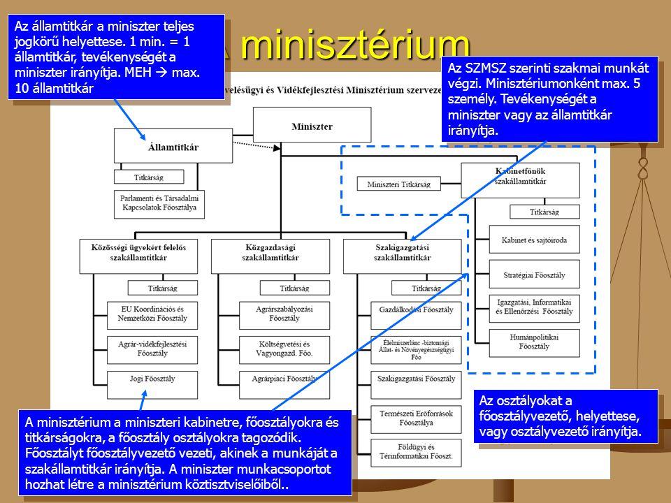 A minisztérium Az államtitkár a miniszter teljes jogkörű helyettese. 1 min. = 1 államtitkár, tevékenységét a miniszter irányítja. MEH  max. 10 államt