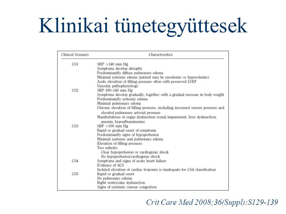 Klinikai tünetegyüttesek Crit Care Med 2008;36(Suppl):S129-139