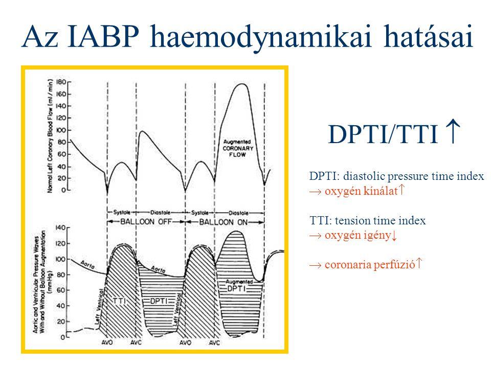 Az IABP haemodynamikai hatásai DPTI/TTI  DPTI: diastolic pressure time index  oxygén kínálat  TTI: tension time index  oxygén igény↓  coronaria p