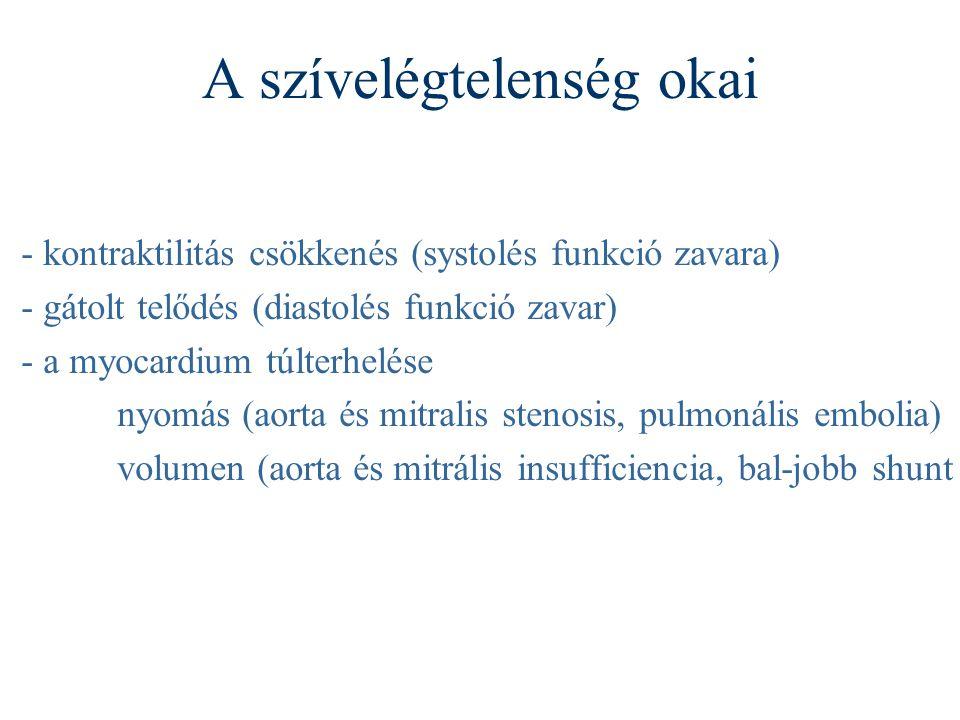 A szívelégtelenség okai - kontraktilitás csökkenés (systolés funkció zavara) - gátolt telődés (diastolés funkció zavar) - a myocardium túlterhelése ny
