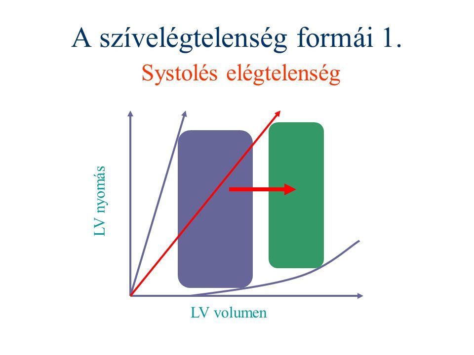 A szívelégtelenség formái 1. Systolés elégtelenség LV volumen LV nyomás